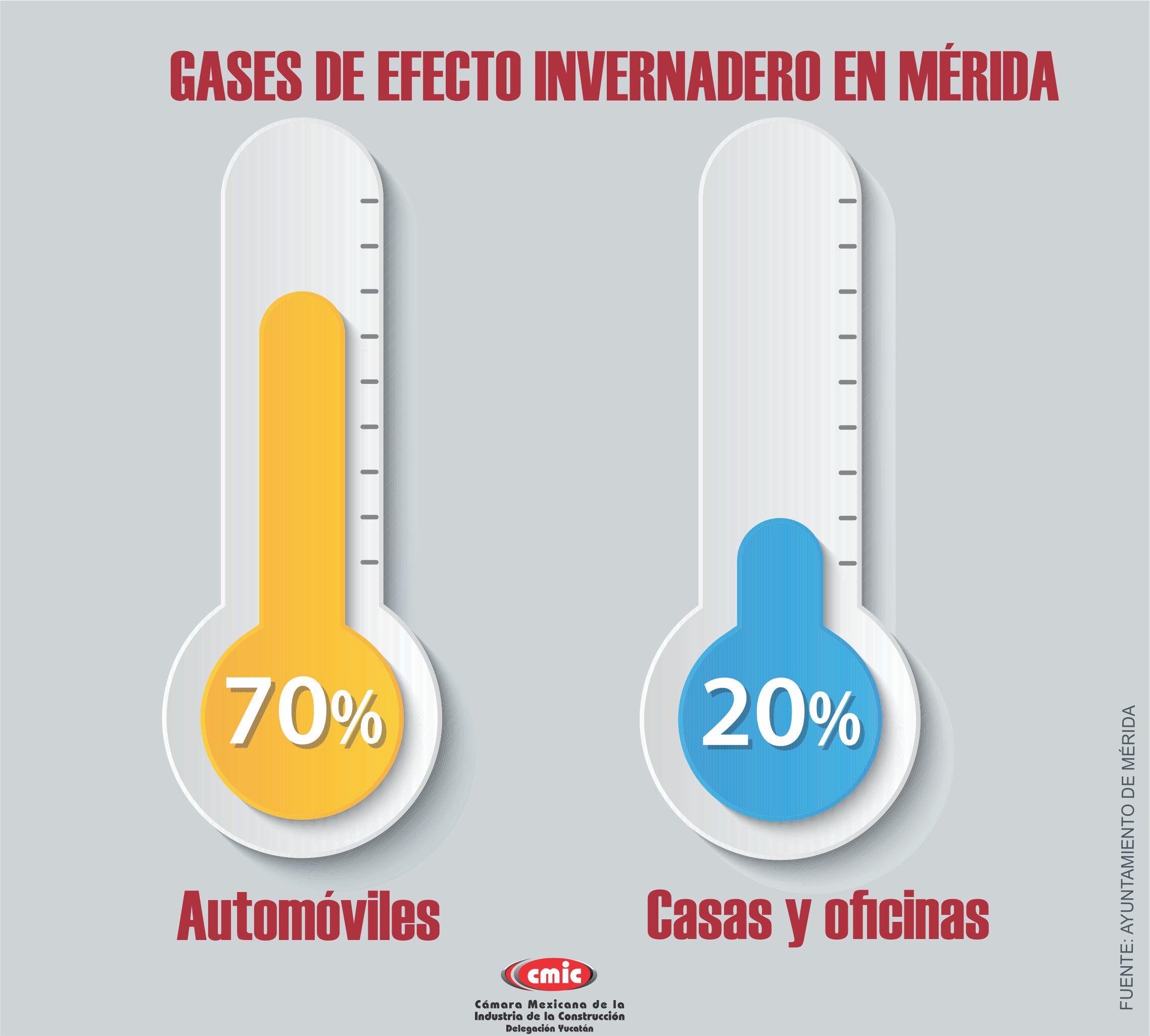 efecto invernadero Mérida
